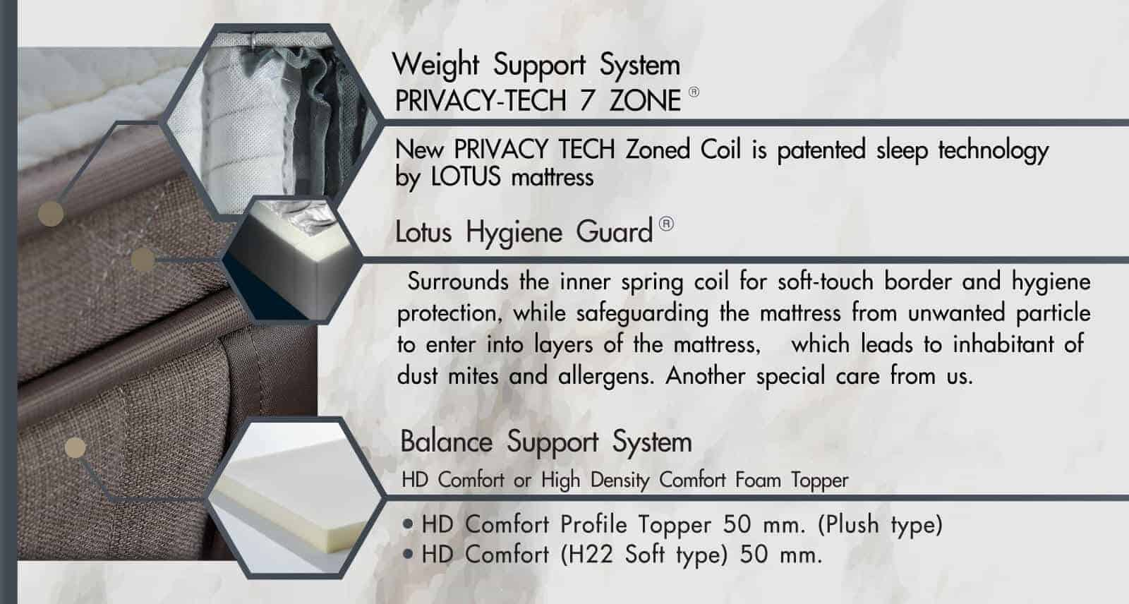 Lotus Mattress | Privacy Tech - SORENTO 9