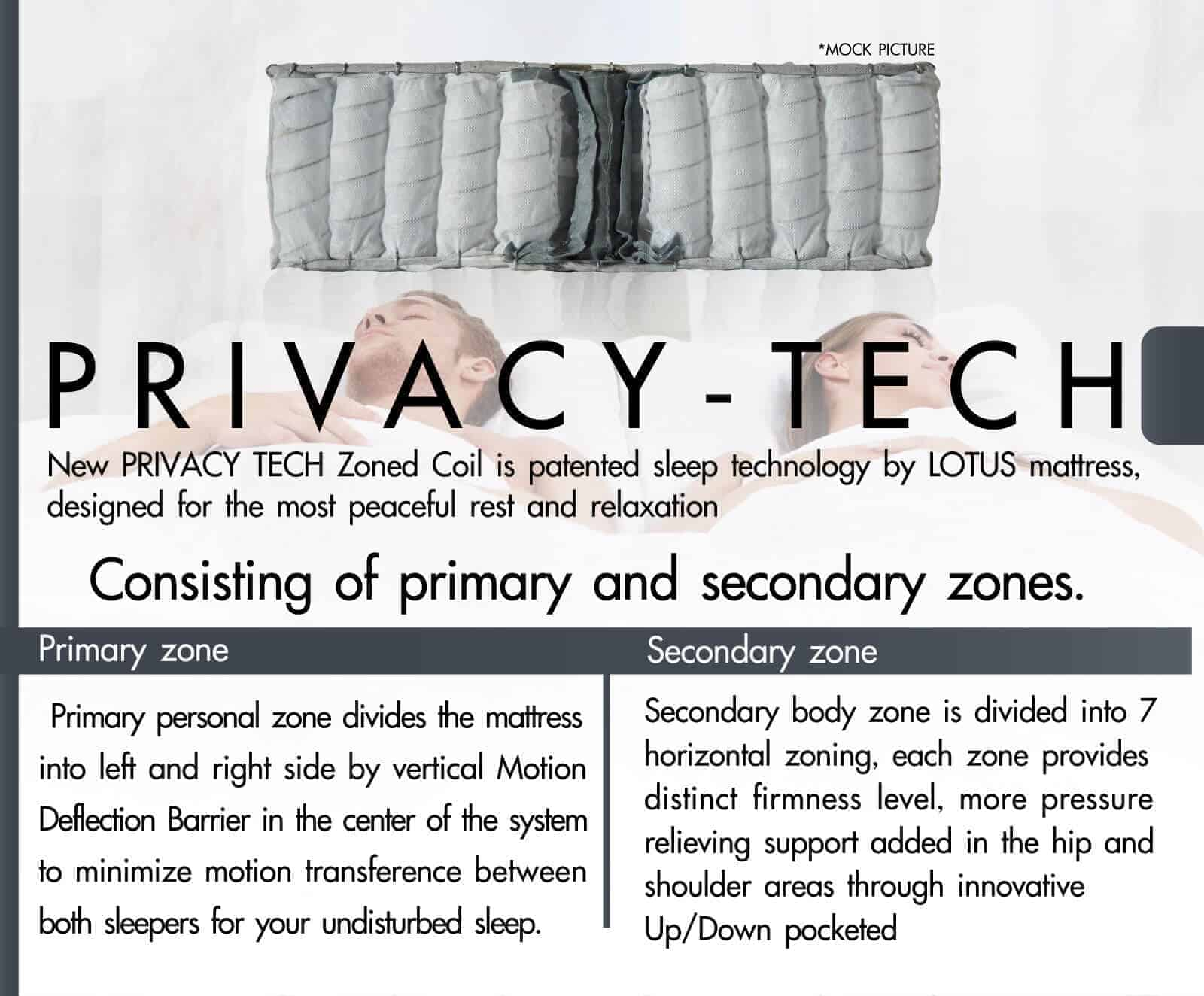 Lotus Mattress | Privacy Tech - SORENTO 11